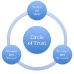 An Image depicting the Circle of Trust between Doctors and Patients.