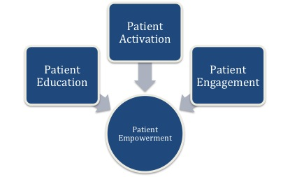 The ViCTOPE theory of patient education.