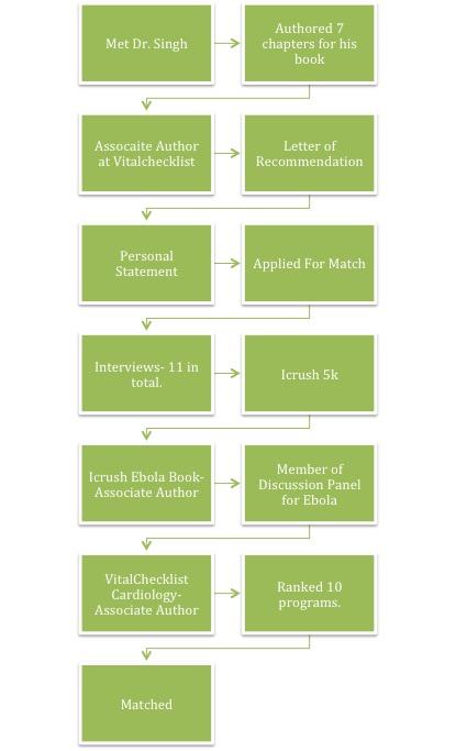 Green Timeline