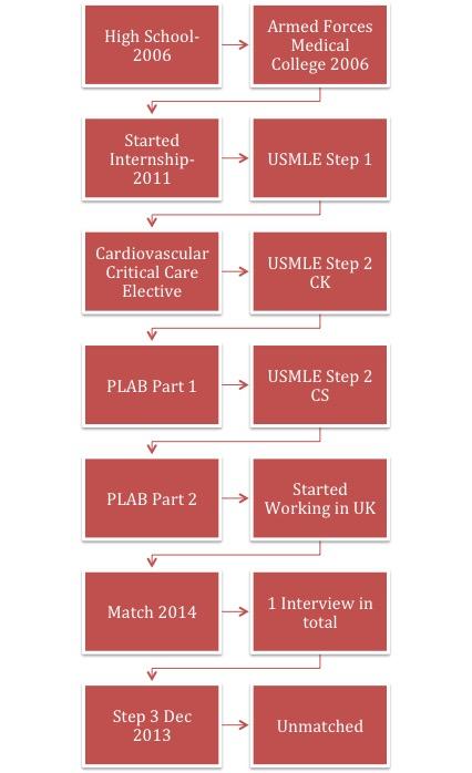 Red Timeline