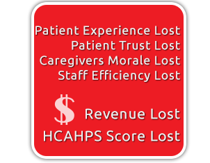 Diagram fall in HCAHPS score