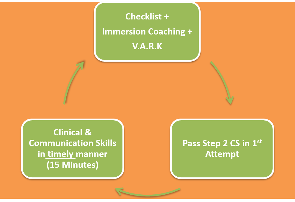 USMLE Step 2 CS Test Preparation | Vital Checklist